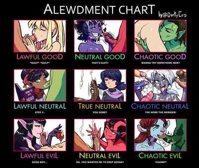 DirtyEro ALEWDMENT CHART